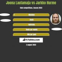 Joona Lautamaja vs Jarkko Hurme h2h player stats