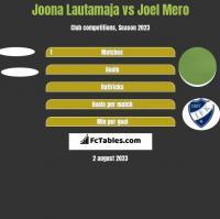 Joona Lautamaja vs Joel Mero h2h player stats