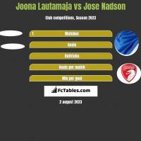 Joona Lautamaja vs Jose Nadson h2h player stats