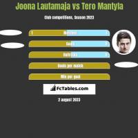 Joona Lautamaja vs Tero Mantyla h2h player stats
