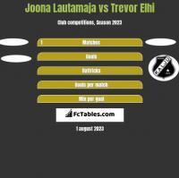 Joona Lautamaja vs Trevor Elhi h2h player stats