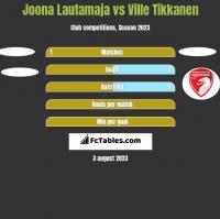 Joona Lautamaja vs Ville Tikkanen h2h player stats