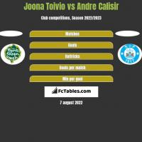 Joona Toivio vs Andre Calisir h2h player stats