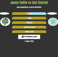 Joona Toivio vs Carl Starfelt h2h player stats
