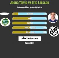 Joona Toivio vs Eric Larsson h2h player stats