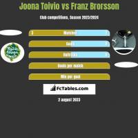 Joona Toivio vs Franz Brorsson h2h player stats