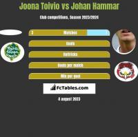 Joona Toivio vs Johan Hammar h2h player stats