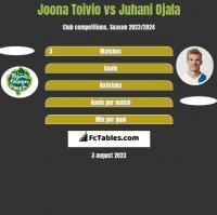 Joona Toivio vs Juhani Ojala h2h player stats