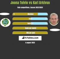 Joona Toivio vs Kari Arkivuo h2h player stats