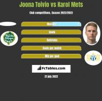 Joona Toivio vs Karol Mets h2h player stats