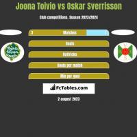 Joona Toivio vs Oskar Sverrisson h2h player stats