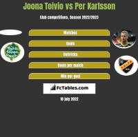 Joona Toivio vs Per Karlsson h2h player stats