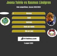 Joona Toivio vs Rasmus Lindgren h2h player stats
