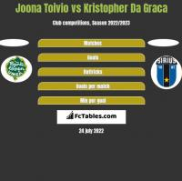 Joona Toivio vs Kristopher Da Graca h2h player stats
