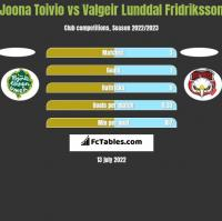 Joona Toivio vs Valgeir Lunddal Fridriksson h2h player stats