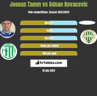 Joonas Tamm vs Adnan Kovacevic h2h player stats
