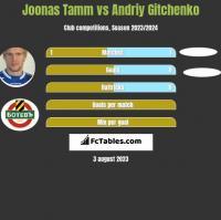 Joonas Tamm vs Andriy Gitchenko h2h player stats