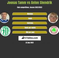 Joonas Tamm vs Anton Shendrik h2h player stats