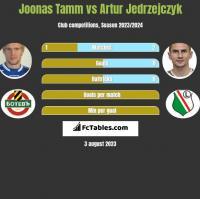 Joonas Tamm vs Artur Jedrzejczyk h2h player stats