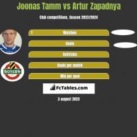 Joonas Tamm vs Artur Zapadnya h2h player stats