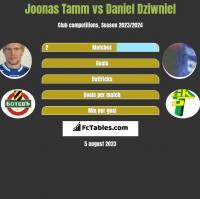 Joonas Tamm vs Daniel Dziwniel h2h player stats