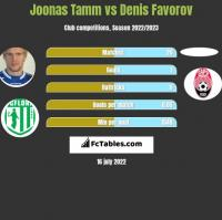 Joonas Tamm vs Denis Favorov h2h player stats