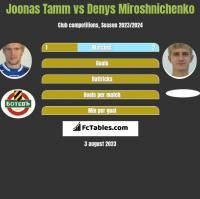 Joonas Tamm vs Denys Miroshnichenko h2h player stats