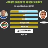 Joonas Tamm vs Kaspars Dubra h2h player stats