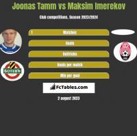 Joonas Tamm vs Maksim Imerekov h2h player stats