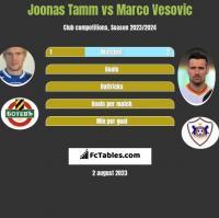 Joonas Tamm vs Marco Vesovic h2h player stats