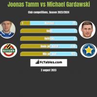 Joonas Tamm vs Michael Gardawski h2h player stats