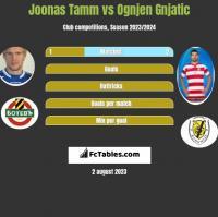 Joonas Tamm vs Ognjen Gnjatic h2h player stats