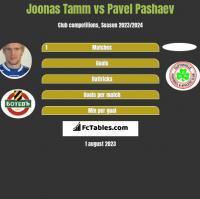 Joonas Tamm vs Pavel Pashaev h2h player stats