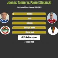 Joonas Tamm vs Pawel Stolarski h2h player stats