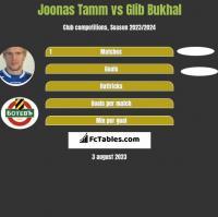 Joonas Tamm vs Glib Bukhal h2h player stats