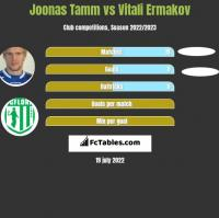 Joonas Tamm vs Vitali Ermakov h2h player stats