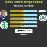 Joonas Tamm vs Yukhym Konoplia h2h player stats