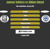 Joonas Vahtera vs Albion Ademi h2h player stats