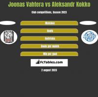 Joonas Vahtera vs Aleksandr Kokko h2h player stats