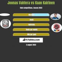 Joonas Vahtera vs Kaan Kairinen h2h player stats