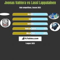 Joonas Vahtera vs Lassi Lappalainen h2h player stats