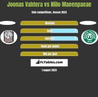 Joonas Vahtera vs Niilo Maeenpaeae h2h player stats