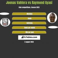 Joonas Vahtera vs Raymond Gyasi h2h player stats