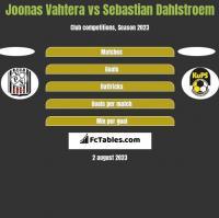Joonas Vahtera vs Sebastian Dahlstroem h2h player stats