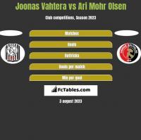 Joonas Vahtera vs Ari Mohr Olsen h2h player stats