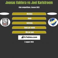 Joonas Vahtera vs Joel Karlstroem h2h player stats