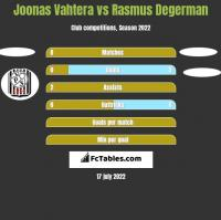 Joonas Vahtera vs Rasmus Degerman h2h player stats