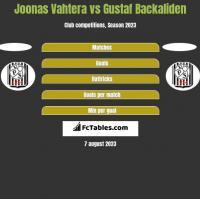 Joonas Vahtera vs Gustaf Backaliden h2h player stats