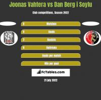 Joonas Vahtera vs Dan Berg i Soylu h2h player stats