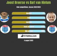 Joost Broerse vs Bart van Hintum h2h player stats